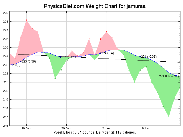 2012 January 30 Days Graph