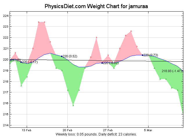 2012 March 30 Days Weight Graph