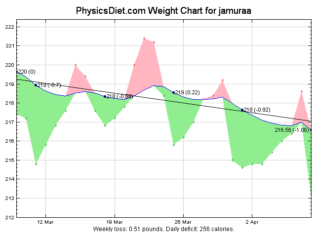 2012 April 30 days weight graph