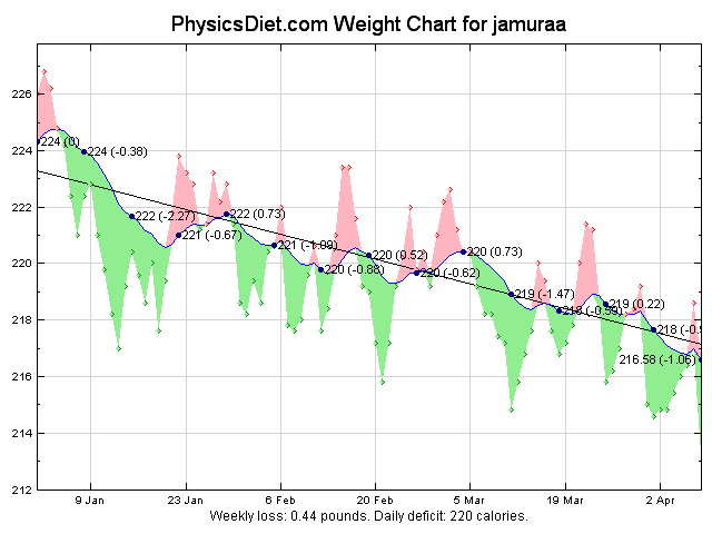 2012 Year to Date weight graph