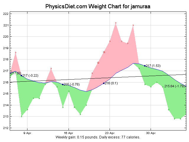 2012 May 30 days weight graph