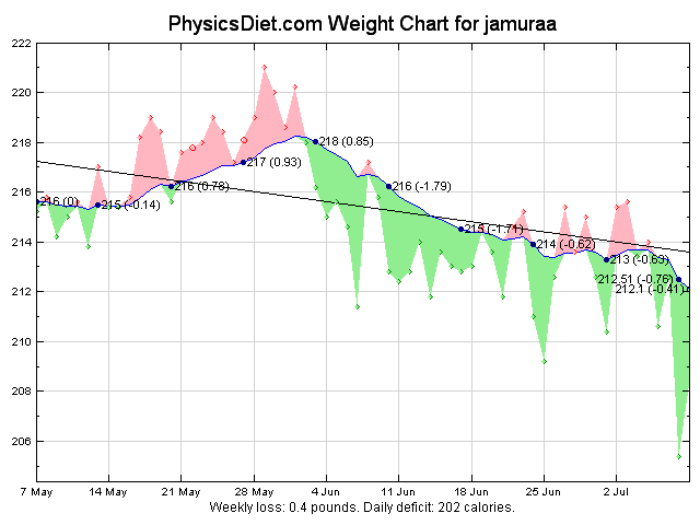 2012 July recent weight graph