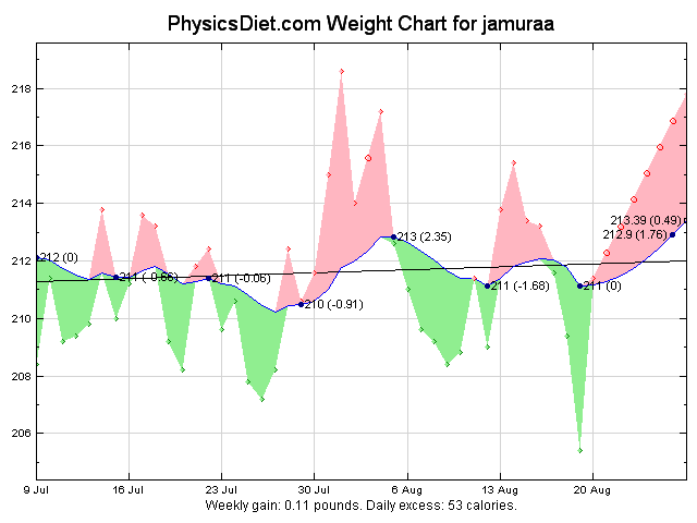 2012 July and August weight graph