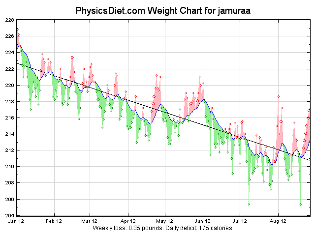2012 July and August weight graph ytd
